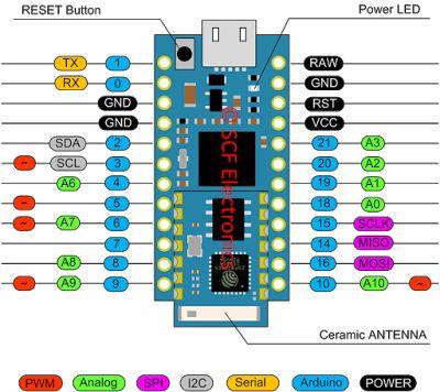 Daniele Alberti, Arduino 's blog: Ricevere data e ora dal web con Arduino e miuPanel...