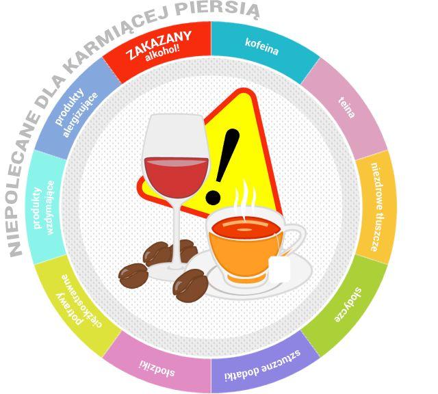 Karmienie piersią - czego nie wolno jeść? Interaktywny talerz | Babyonline.pl
