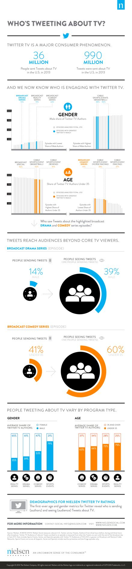 Nielsen's Twitter TV Ratings Now Identify The Age And Gender Of Those Tweeting About TV (Or Just Lurking)