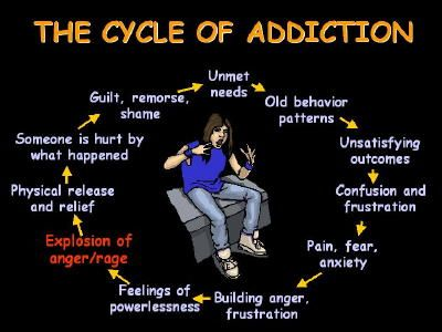 The cycle of anger addiction, ranging from basic unmet needs to anger explosions and back again to unmet need, where the cycle begins to repeat itself until intervention occurs.