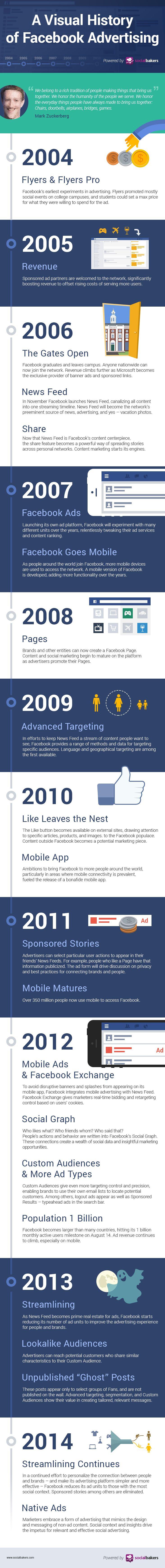 La historia visual del desarrollo de la #publicidad en #Facebook, por Socialbakers #SMCMX