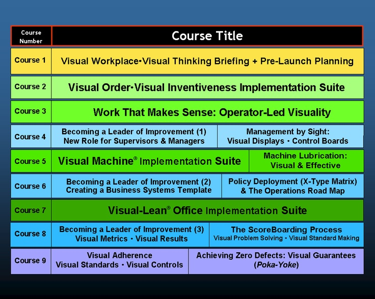 Visual Workplace Training Visual Management 5s