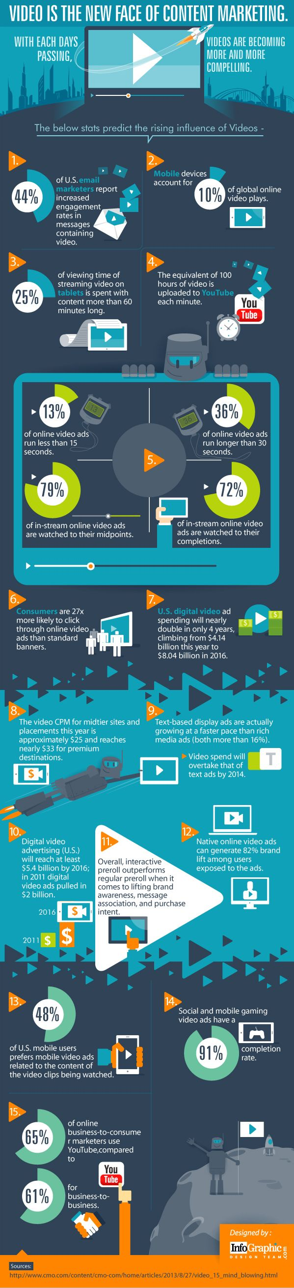Why Is Video The New Face Of Content Marketing? #contentmarketing #infographic