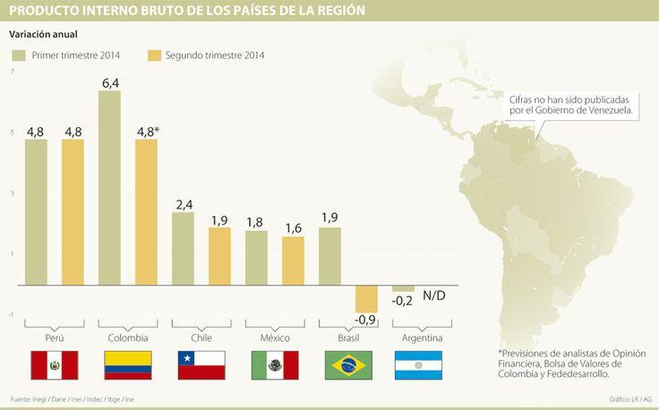 Inversiones extranjeras aumentarán en Colombia con recesión técnica brasileña