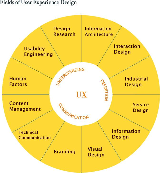 Thinking of working on your conversion optimization and landing page optimization? Understanding UX design is essential for conversion optimization. Fields of UX design The beginners guide to understanding UX design What does a user experience designer actually do?