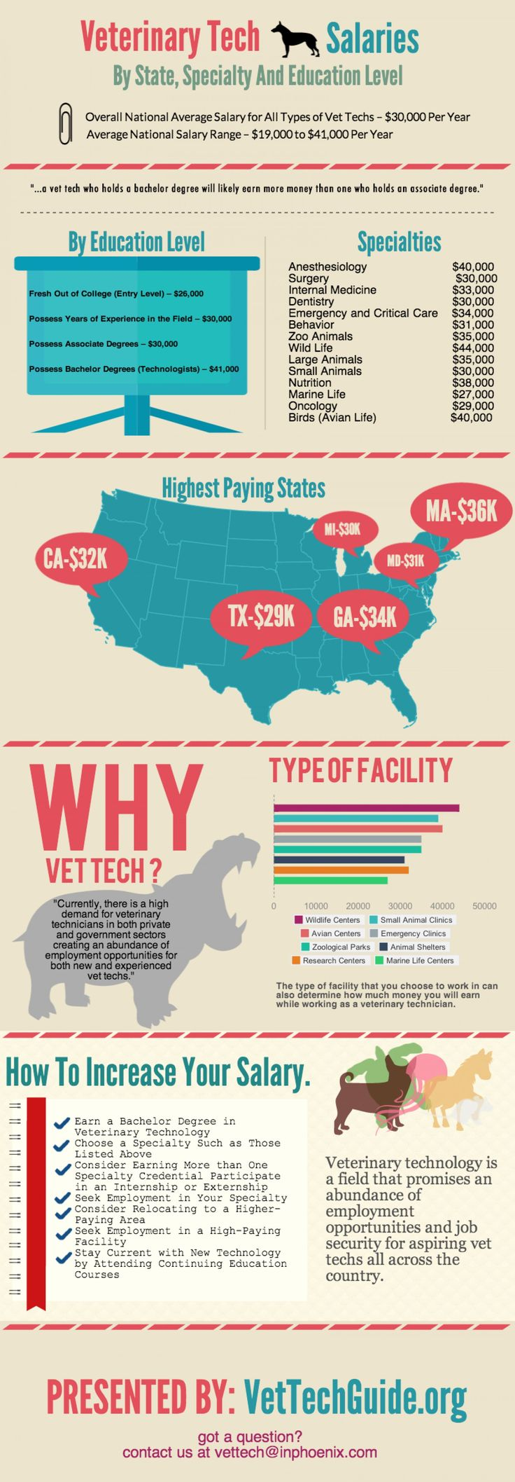Veterinary Technician Salary Guide Infographic