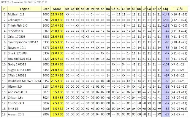 Chess Engines Diary: McBrain 2.3 wins JCER Test Tournament, 2017.05.15 ...
