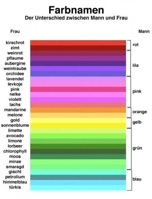color in the german language ... and by gender ;) Repinned by www.gorara.com
