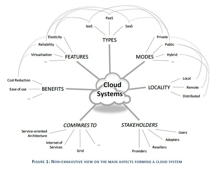 4. El modelo Cloud Computing. Inercia Digital 2014