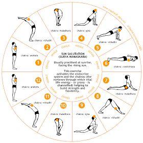 yoga Ásana surya namaskāra  como executar em 2020