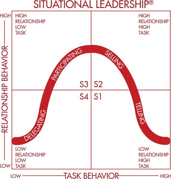a comparison of the leadership style of solon and alexander the great Managers may be comfortable with different leadership styles for different situations when the project is under great time restraint and there are many parts to the task, a strong, autocratic.