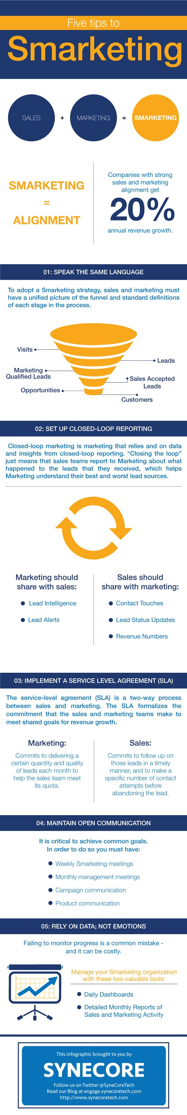 5 Tips to Smarketing! [Infographic]  http://engage.synecoretech.com/marketing-technology-for-growth/bid/194920/5-Tips-to-Smarketing-Infographic