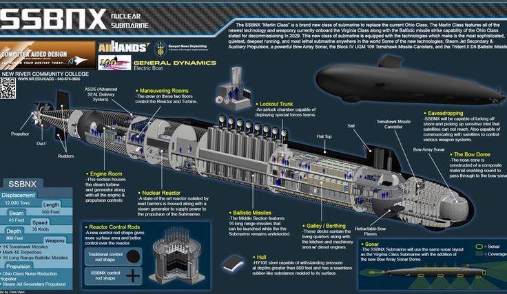 Ssbn X。オハイオ級原子力潜水艦の後継として提案されてgeneral Dynamicsが設計などを担当する原子力