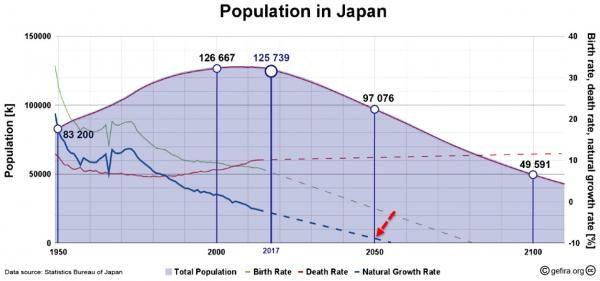 In 300 Years, There Are Only 300 Japanese Left… https://betiforexcom.livejournal.com/29310433.html  Via GEFIRA, The world's third largest economy has an aging and shrinking population and will simply disappear. The low fertility is not unique to Japan. The same problem besets Taiwan, China and Korea as well as the United States and Europe. In t...The post In 300 Years, There Are Only 300 Japanese Left… appeared first on crude-oil.news.The post In 300 Years, There Are Only 300 Japanese Left……