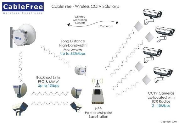 Admirable Wireless Cctv Systems