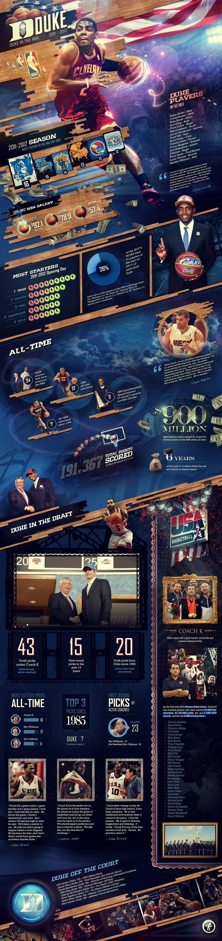 #Sport #Infographics - Duke In The NBA #Infografia