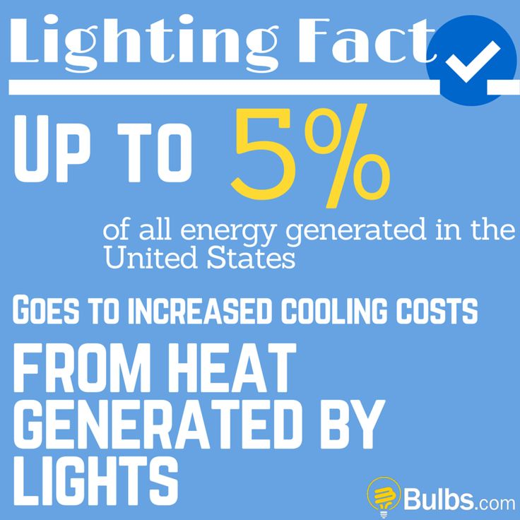 Lighting Fact: Up to 5% of all energy generated in the United Stats goes to increased cooling costs from heat generated by lights.