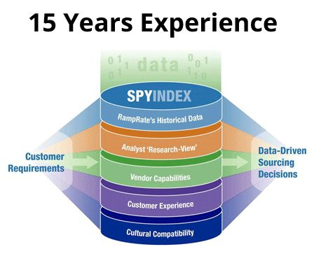 Take the Guesswork out of Vendor Selection Yup, that's The SPY doing it's job again, matching buyer needs with IT service providers in a vendor-neutral analysis.  Imagine how that could help your organization reduce costs and optimize.  Check out The SPY Index.
