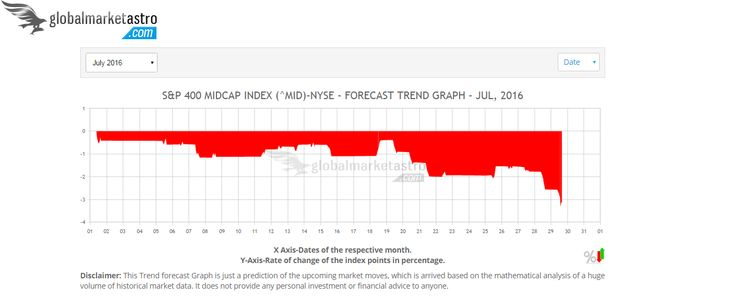 USA's S&P-400 Midcap index is expected to perform negatively in July-2016. Access here	https://www.globalmarketastro.com/global-stock-market-indices/graph-monthly?symbol=%5EMID&my=Jul-2016