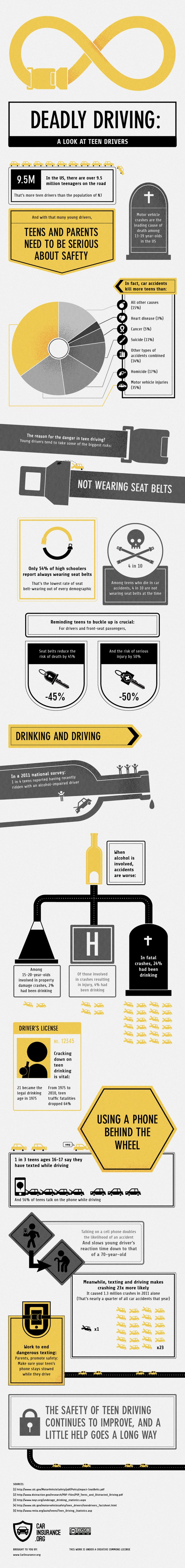 17 best ideas about teen driving school learning to pretty interesting infographic on teen driving safety issues from carinsurance org