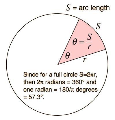 Rotational Quantities