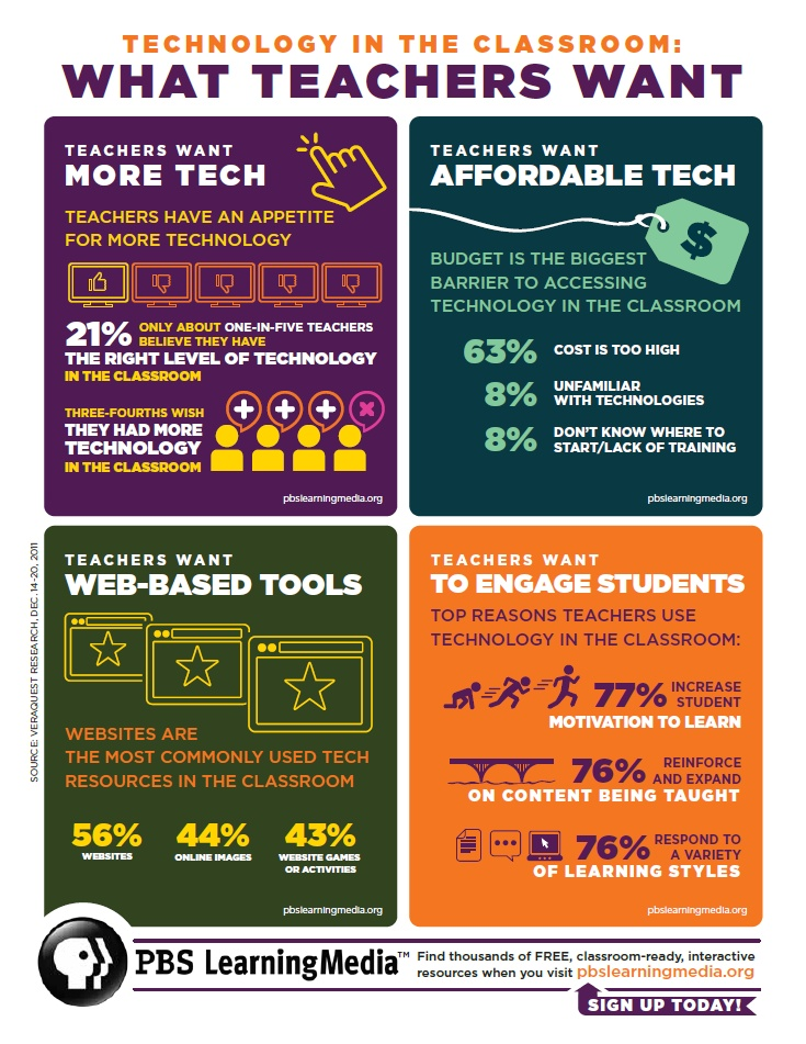 National PBS Survey Finds Teachers Want More Access to Classroom Tech ... cost is biggest barrier, pointing to need for free digital classroom resources.