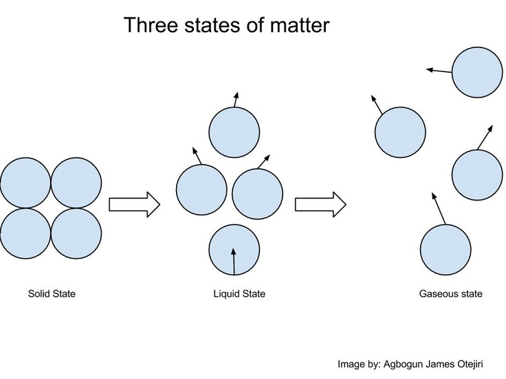 diagram of the three states of matter showing the solid