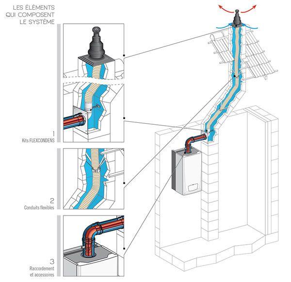 Conduit de cheminée flexibles et rigides pour chaudière à condensation gaz fioul - Cheminées Poujoulat