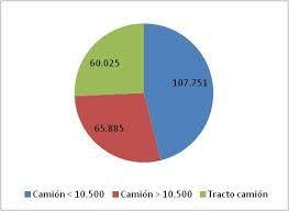 cantidad parque automotor de vehiculos de carga por tipologia 2015 en colombia - Buscar con Google