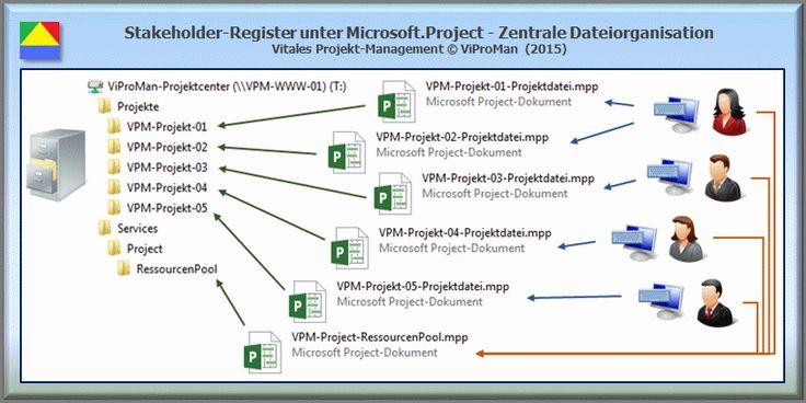 Stakeholder-Register - Microsoft Project: Ressourcenpool (http://www.viproman.de/stakeholderregister-project-pma-11.html) ... Mit Microsoft Project kann ein zentraler Informationsbestand von Stakeholdern festgelegt werden, auf den Projekte zur Planung und Steuerung zugreifen können. Dieser Beitrag beschreibt, in welcher Form Ressourcenpool von Microsoft Project zur Erstellung eines Stakeholder-Registers genutzt werden kann. Diesen und andere Beiträge erhalten Sie unter…