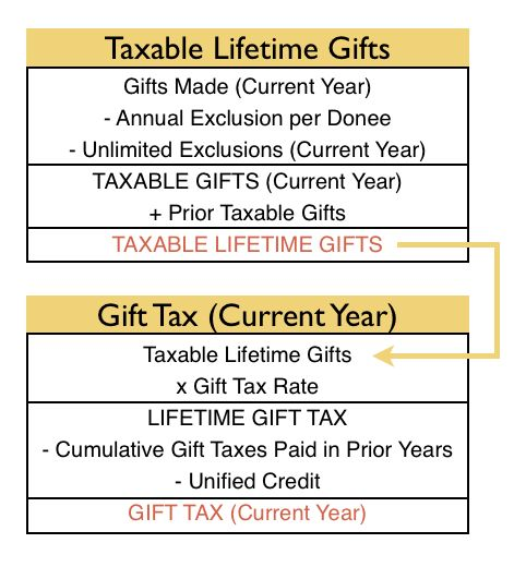 cpa exam-reg-gift tax