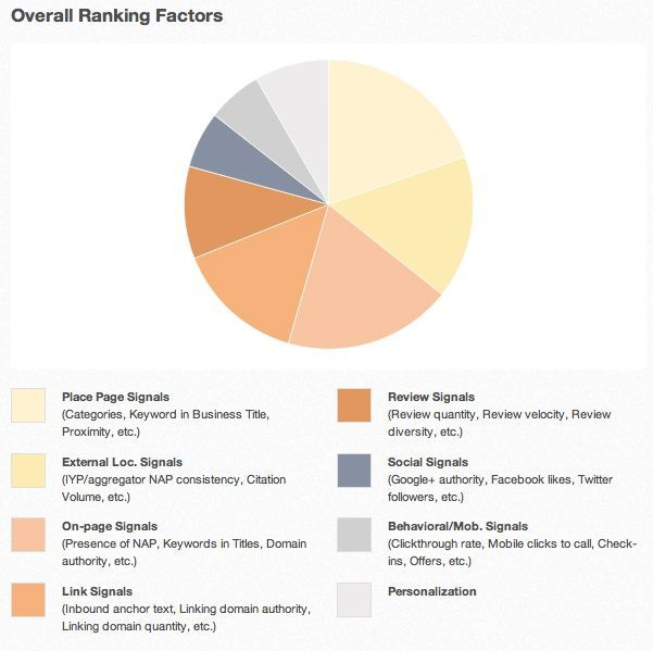 Announcing the 2013 Local Search Ranking Factors Results http://moz.com/blog/local-search-ranking-factors-2013