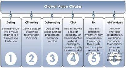 #Global #Value #Chains