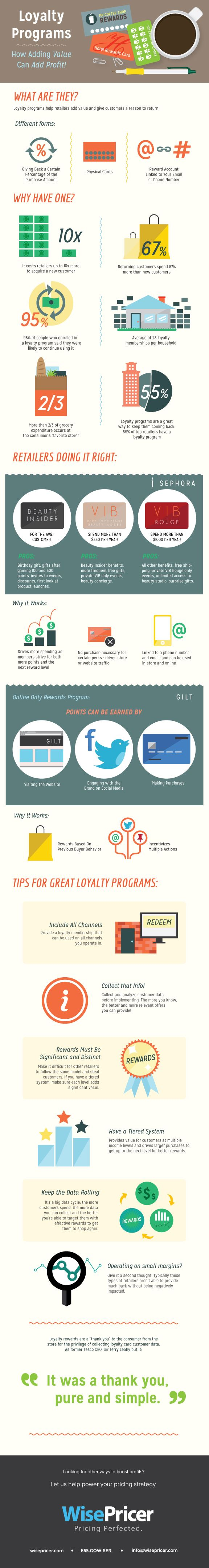 Loyalty Programs: How Adding Value Can Add Profit