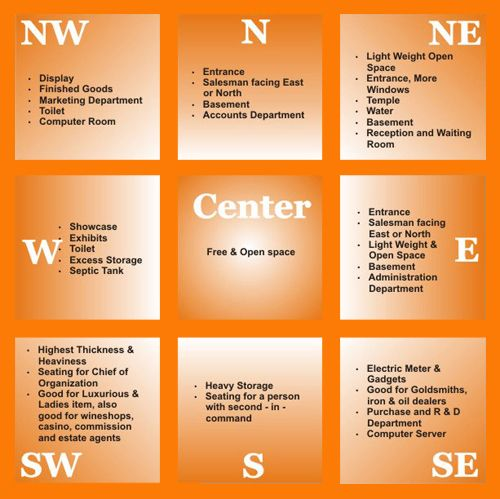 48 Best Images About Vastu And Fenshui Expert Pallavi