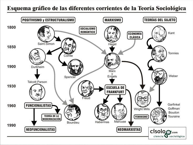Oficio de sociology bourdieu pdf viewer