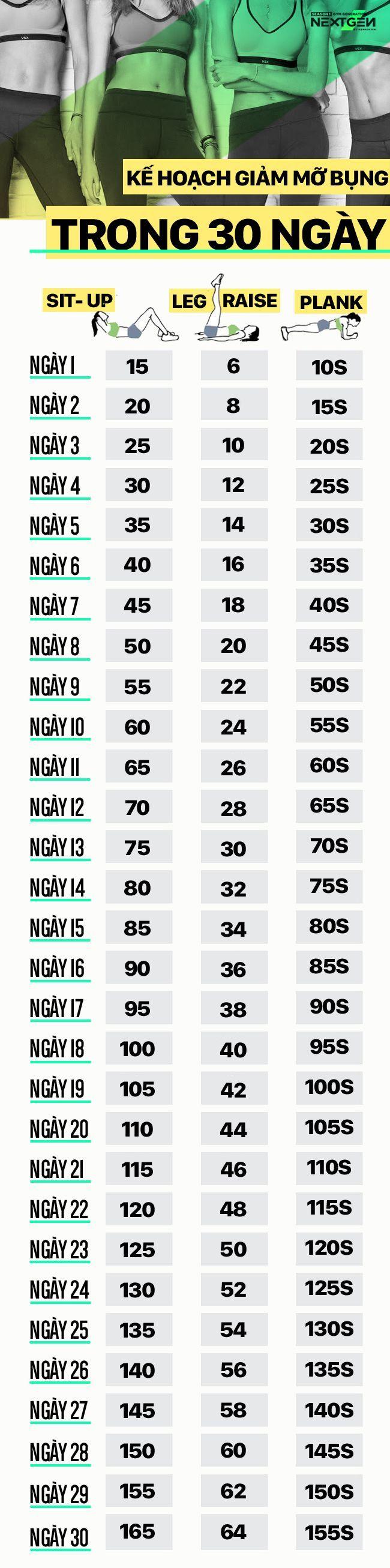 Bộ 3 bài tập bất bại giúp đánh bay mỡ bụng sau 30 ngày - Ảnh 1.