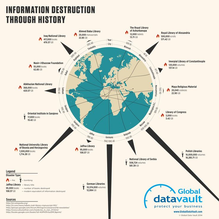 information-destruction-through-history-infographic-final-revised.png 2.100×2.100 pixels