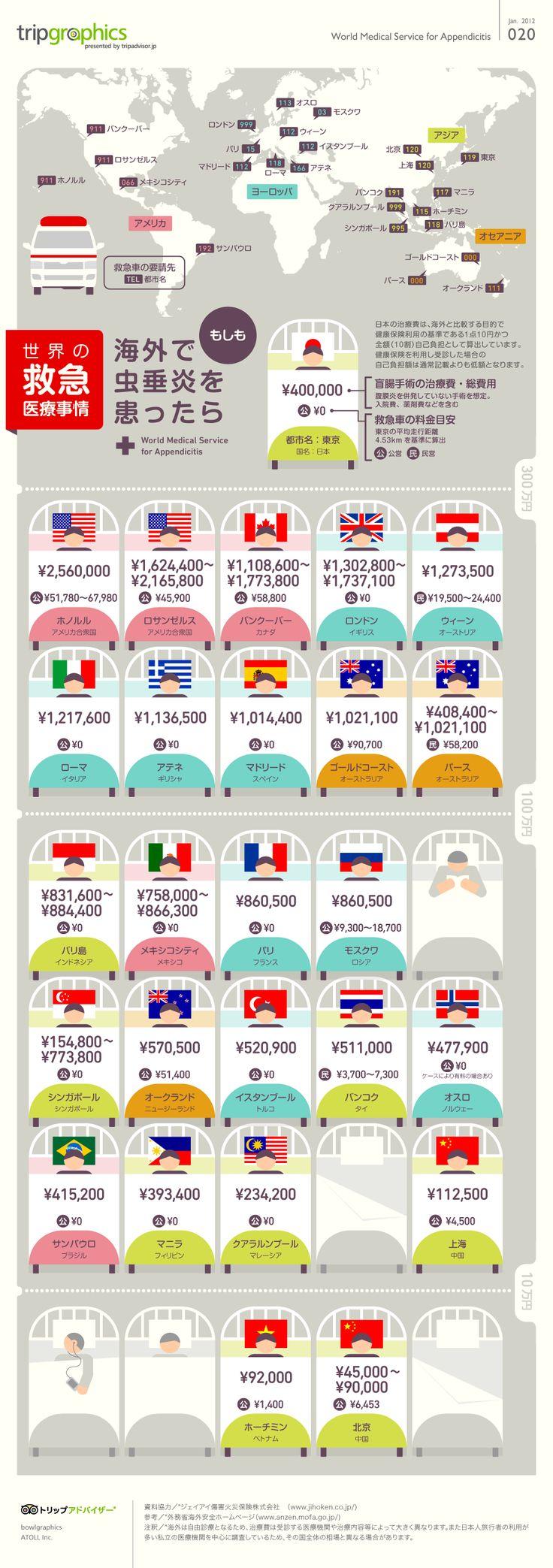 Emergency Medical Costs Around the World, via TripAdvisor | 世界の救急医療事情 トリップアドバイザーのインフォグラフィックスで世界の旅が見える