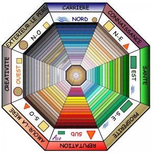 pakua-palette- couleurs-fengshui-acodero