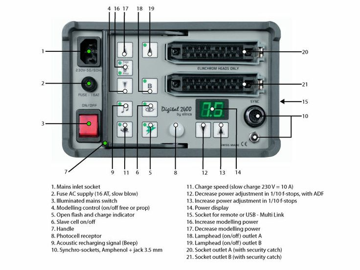 Digital RX 2400 Power Pack Control Panel