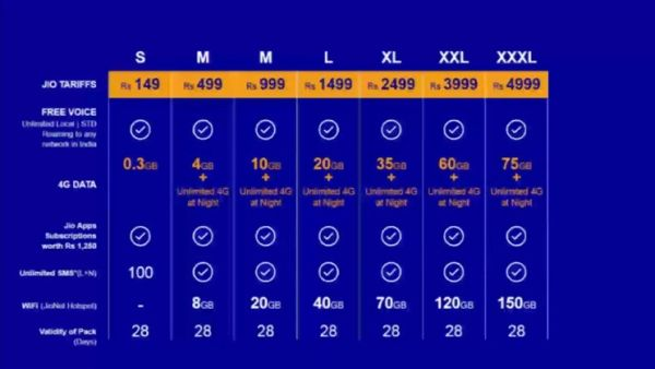 Mukesh Ambani unveils reliance jio tariif plans in AGM | 1 GB டேட்டா 50 ரூபாய்…