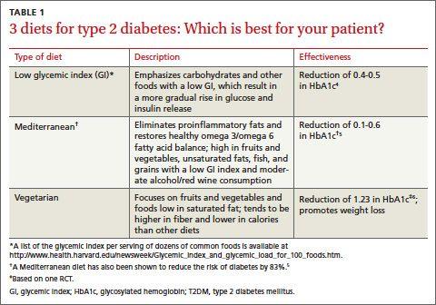 American Diabetes Association (ADA) guidelines do not ...