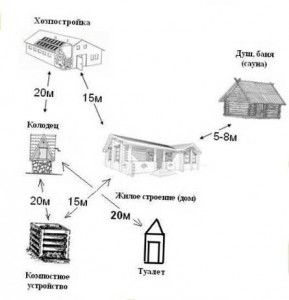 блок-схема расстояний между постройками