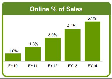Online % of Sales (Source – Company Reports)