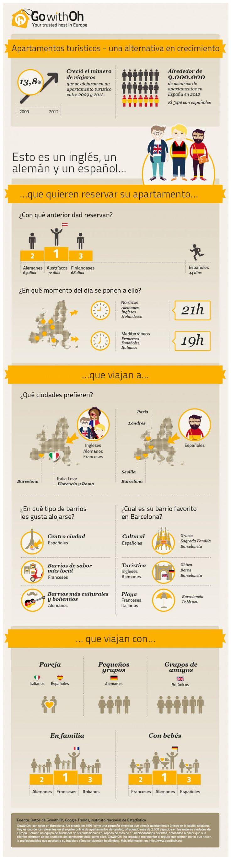 Infografía de GowithOh sobre el perfil del usuario europeo de apartamentos turísticos.
