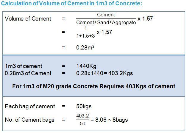 Cement (Concrete Mix Design) | CIVIL in 2019 | Concrete mix
