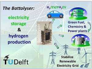 'Battolyser' technology smartly combines electricity storage and hydrogen production in a single system.