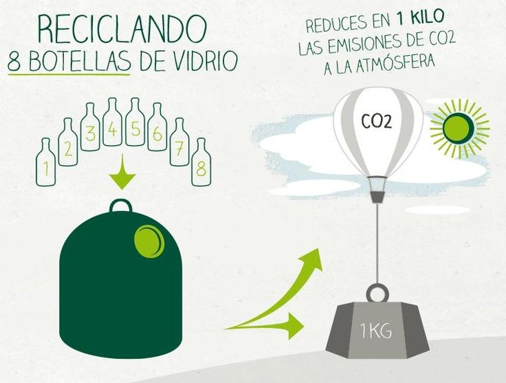 Reciclando 8 botellas de vidrio reduces en 1 Kilo las emisiones de CO2 a la atmósfera