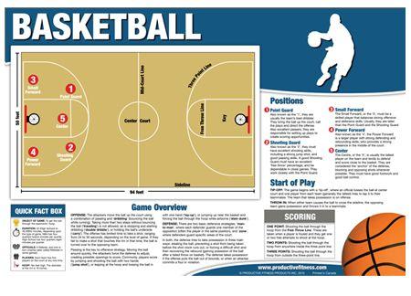 Die Besten 25 Basketball Positions Ideen Auf Pinterest